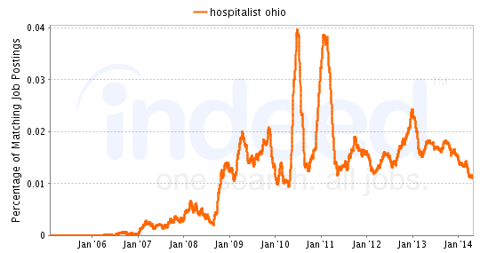 Chart of Hospitalist job growth in Ohio